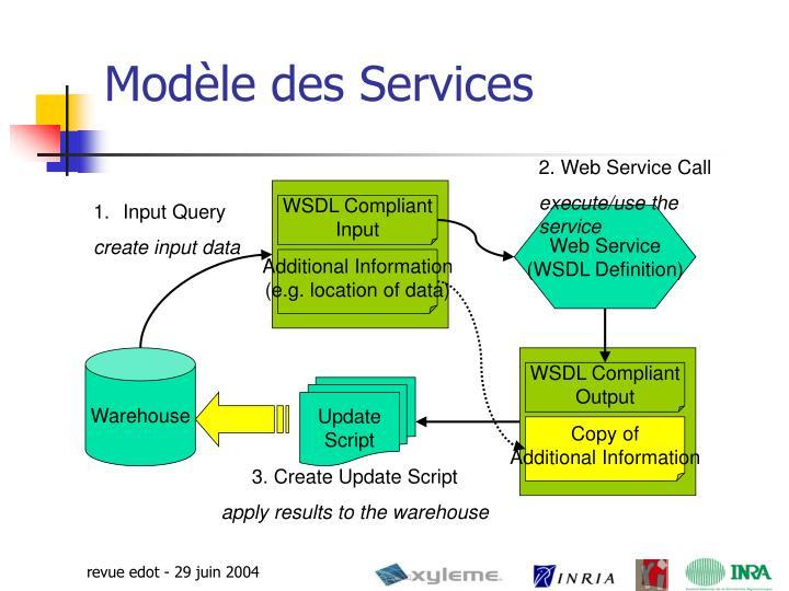 2. Web Service Call