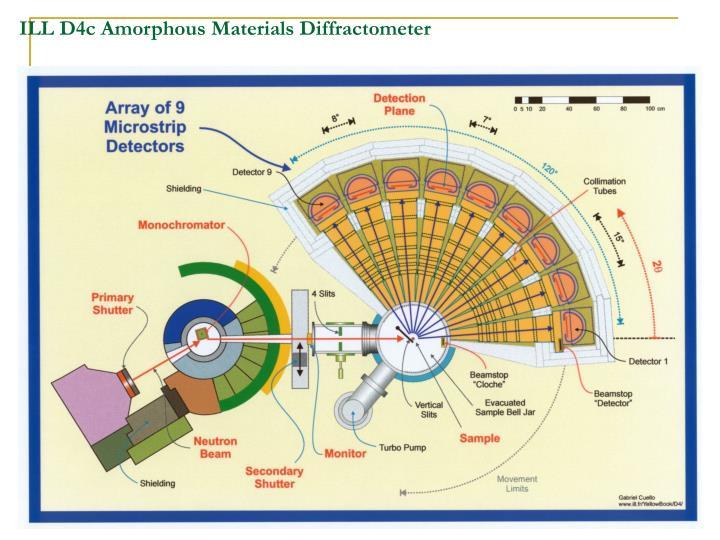 ILL D4c Amorphous Materials Diffractometer