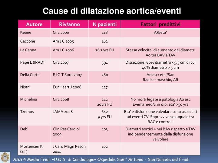 Cause di dilatazione aortica/eventi