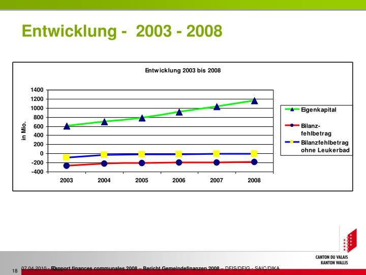 Entwicklung -  2003 - 2008
