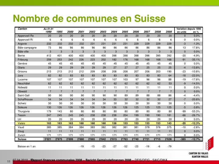 Nombre de communes en Suisse