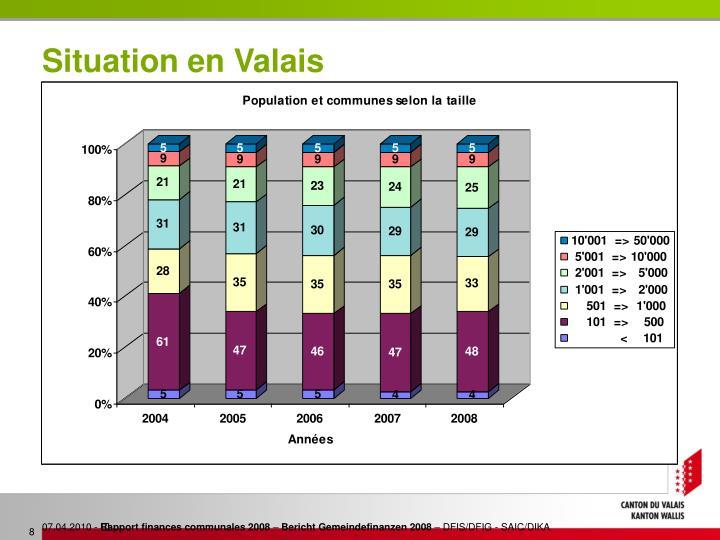 Situation en Valais