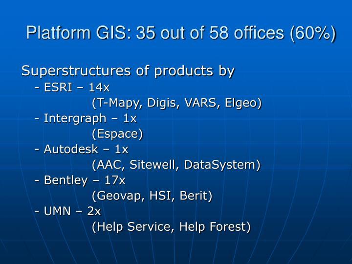 Platform GIS: 35