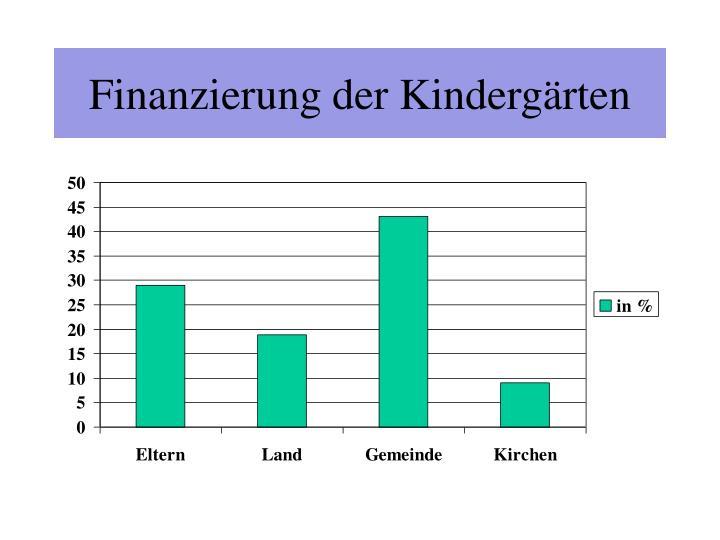 Finanzierung der Kindergärten