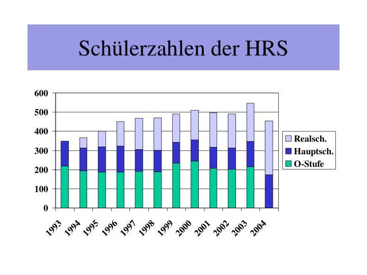 Schülerzahlen der HRS