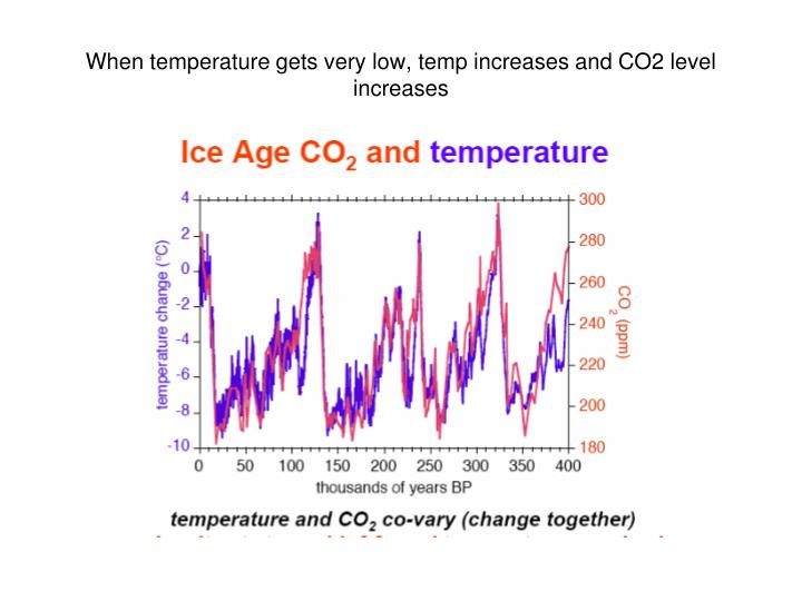 When temperature gets very low, temp increases and CO2 level increases