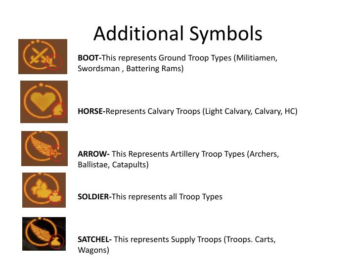 Additional Symbols