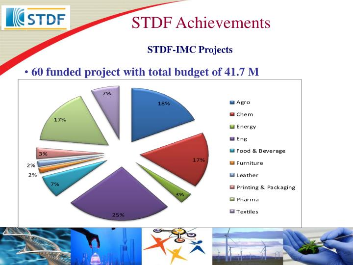 STDF Achievements