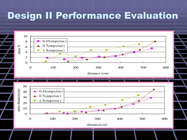 Design II Performance Evaluation