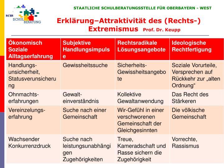 Erklärung–Attraktivität des (Rechts-) Extremismus