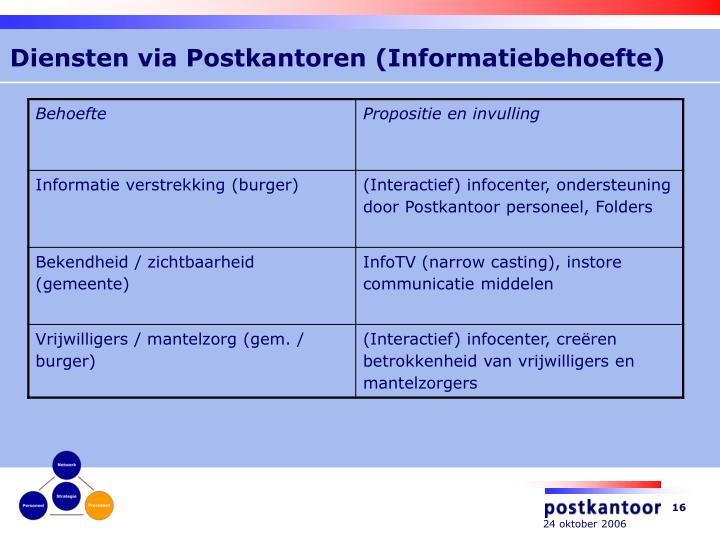 Diensten via Postkantoren (Informatiebehoefte)