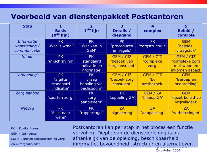 Voorbeeld van dienstenpakket Postkantoren