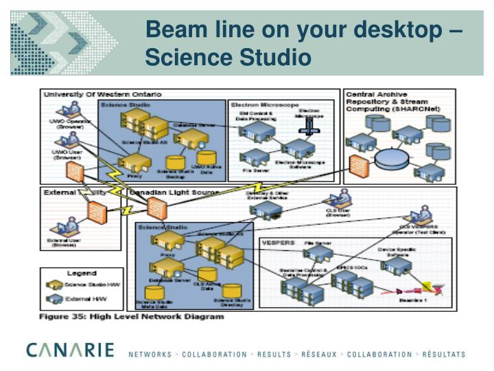 Beam line on your desktop – Science Studio