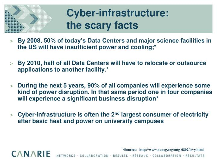 Cyber-infrastructure: