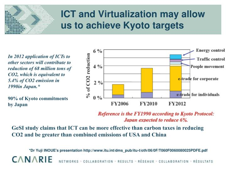 ICT and Virtualization may allow us to achieve Kyoto targets