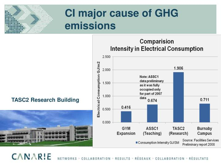 CI major cause of GHG emissions