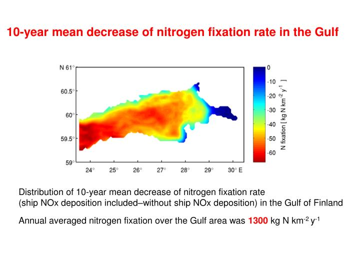 10-year mean decrease of nitrogen fixation