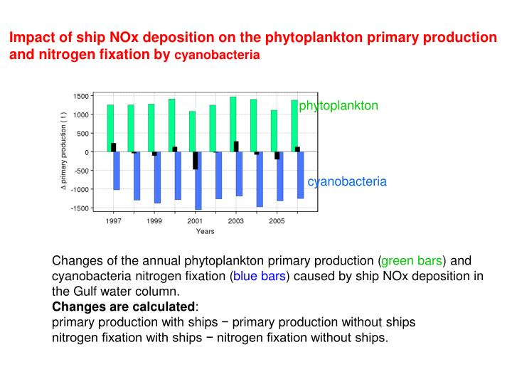 Impact of ship NOx deposition