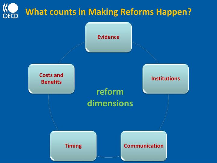 What counts in Making Reforms Happen?