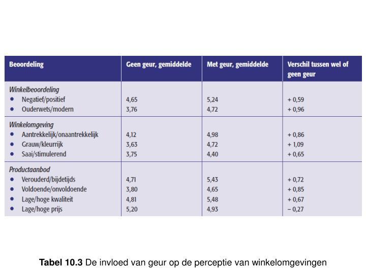 Tabel 10.3