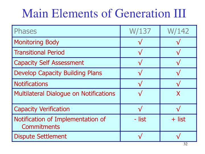 Main Elements of Generation III