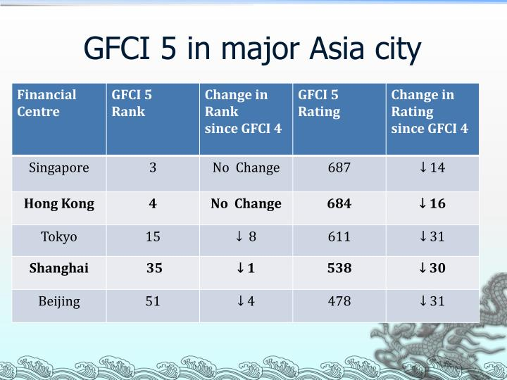 GFCI 5 in major Asia city