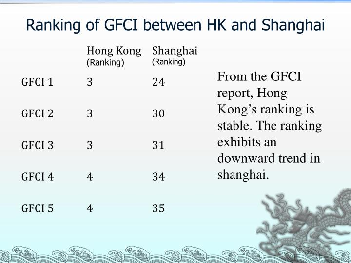 Ranking of GFCI between HK and Shanghai