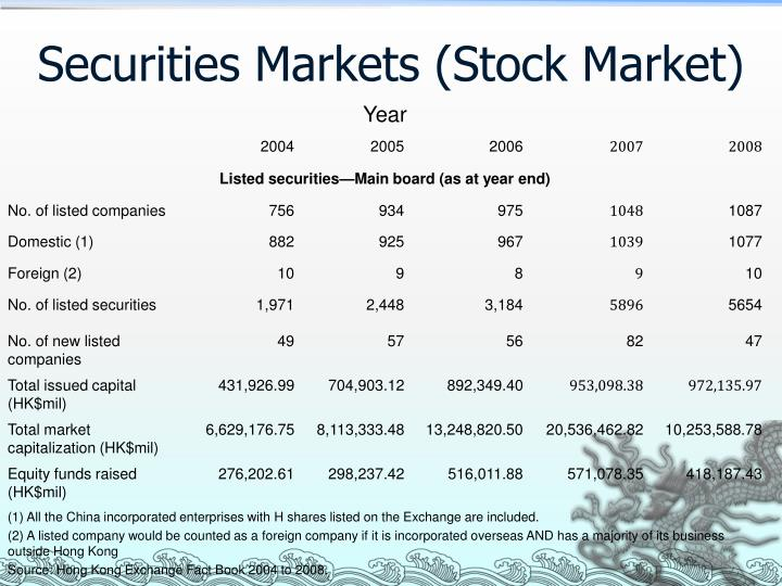 Securities Markets (Stock Market)