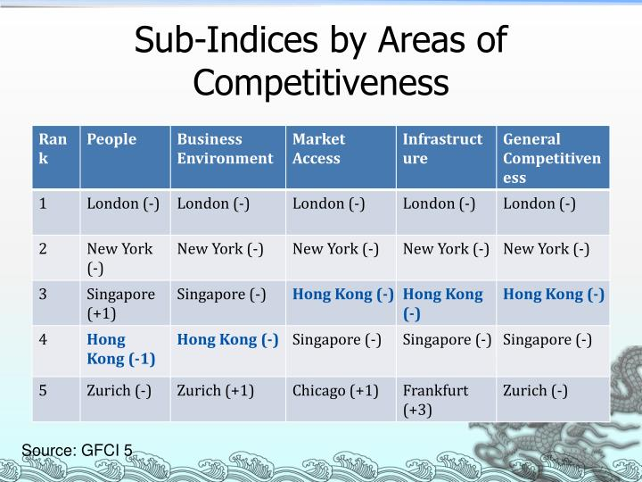 Sub-Indices by Areas of Competitiveness