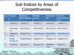 sub indices by areas of competitiveness