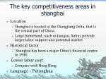 the key competitiveness areas in shanghai