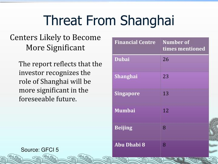 Threat From Shanghai