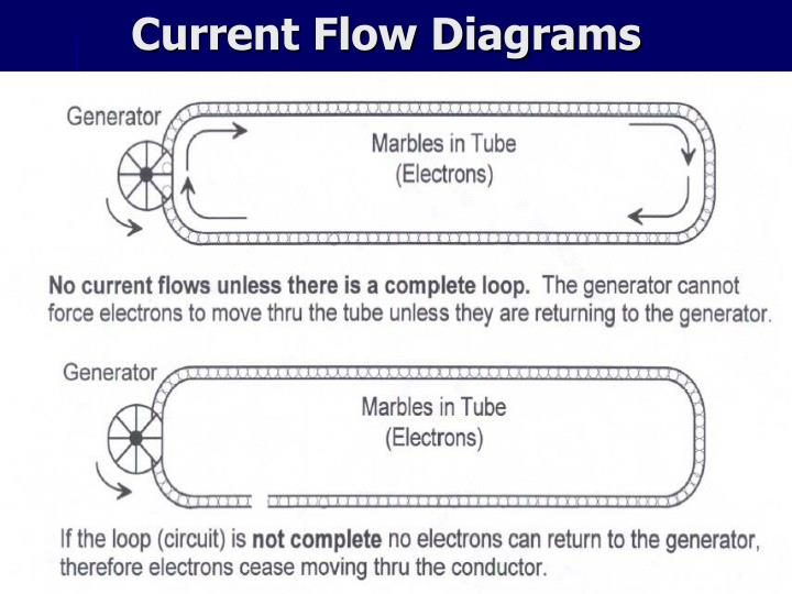 Current Flow Diagrams