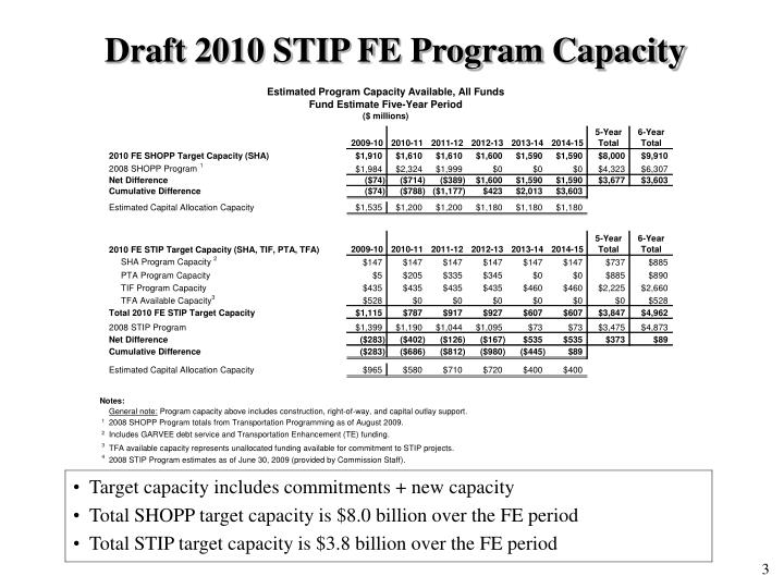 Draft 2010 STIP FE Program Capacity