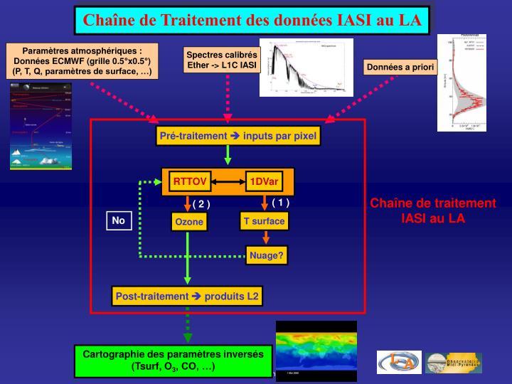 Chaîne de Traitement des données IASI au LA