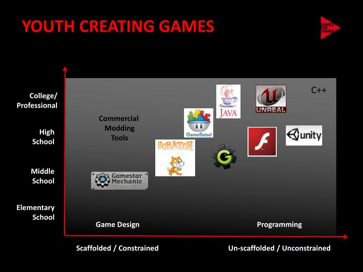 YOUTH CREATING GAMES