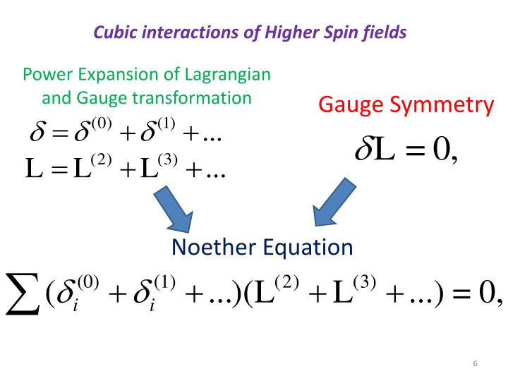 Cubic interactions of Higher Spin fields