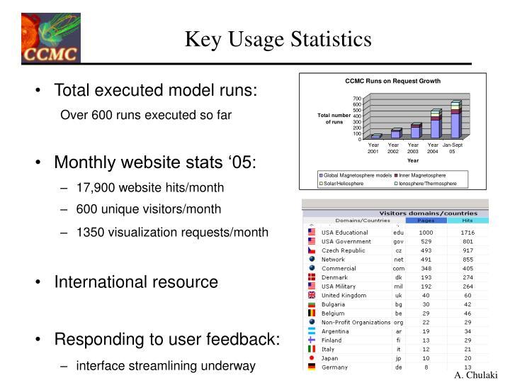 Key Usage Statistics