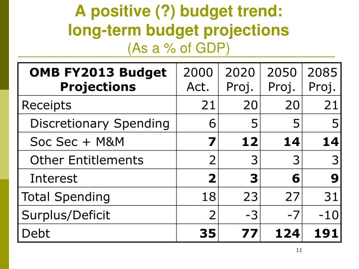 A positive (?) budget trend: