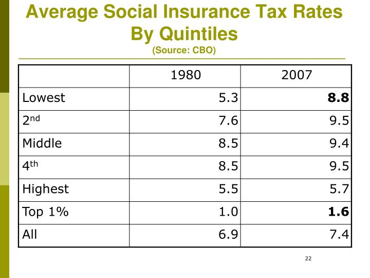 Average Social Insurance Tax Rates By Quintiles