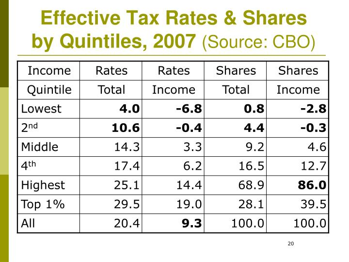 Effective Tax Rates & Shares