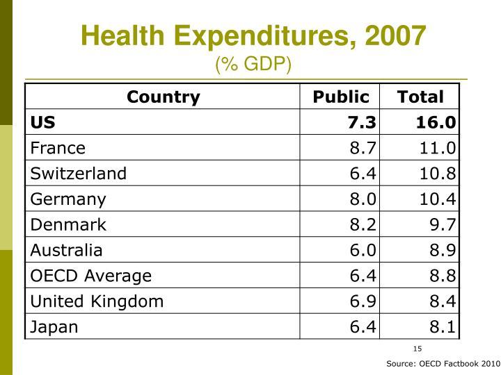 Health Expenditures, 2007