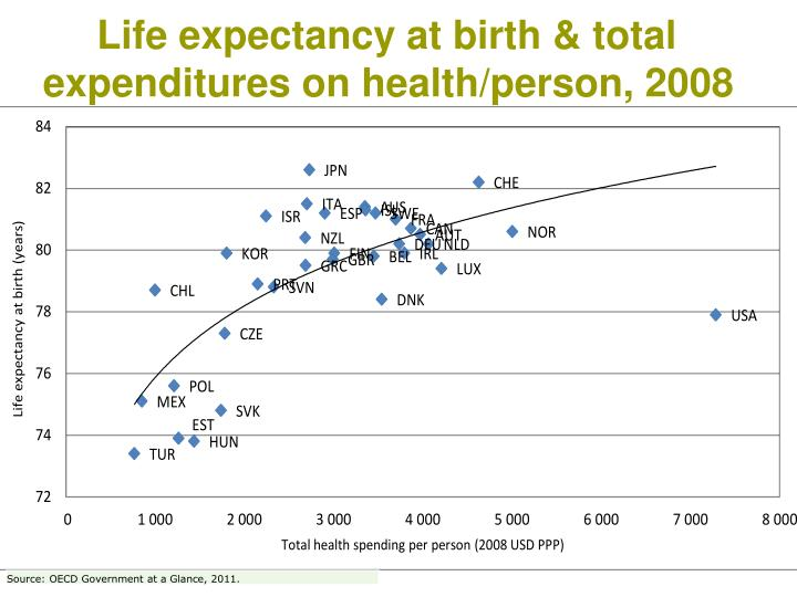 Life expectancy at birth & total expenditures on health/person, 2008