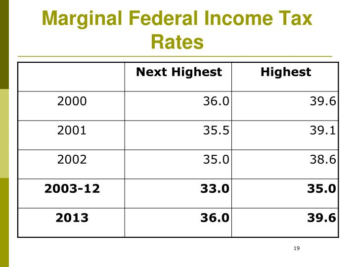 Marginal Federal Income Tax Rates