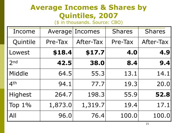 Average Incomes & Shares by Quintiles, 2007
