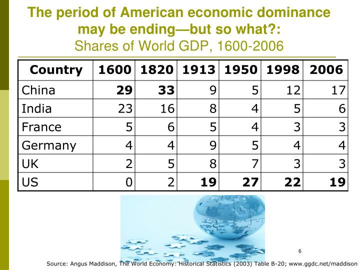 The period of American economic dominance may be ending—but so what?: