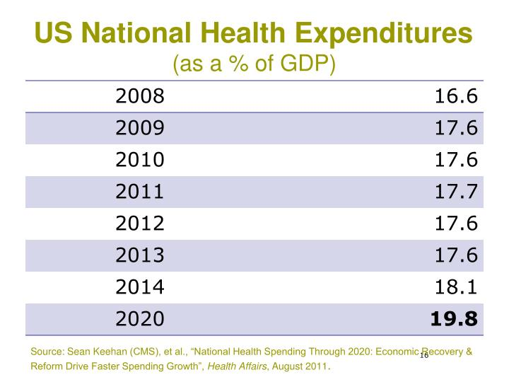 US National Health Expenditures