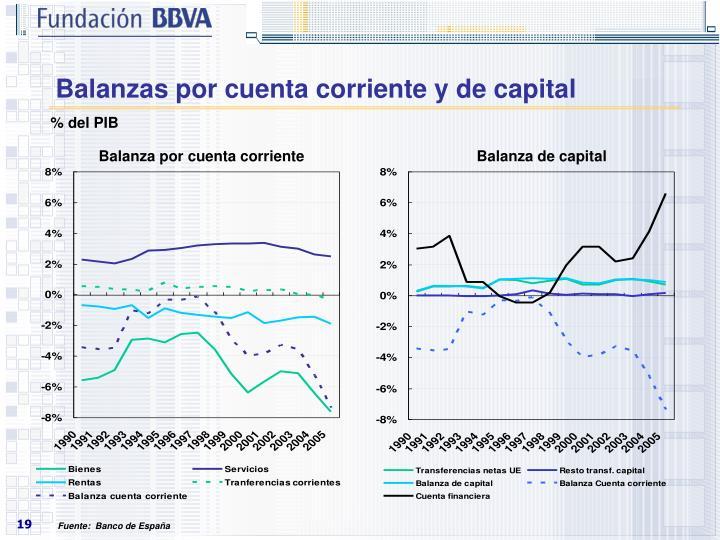 Balanzas por cuenta corriente y de capital
