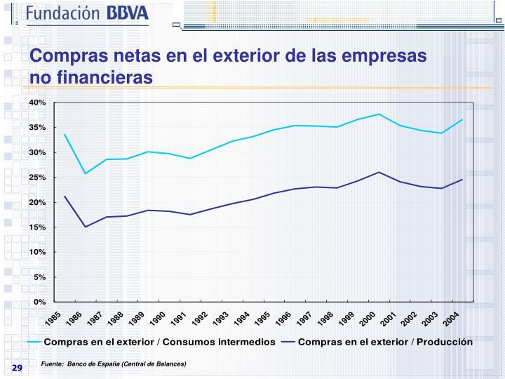Compras netas en el exterior de las empresas no financieras