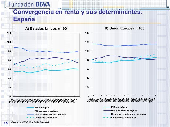 Convergencia en renta y sus determinantes. España